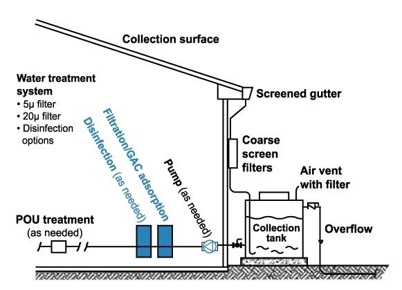 rainwater collection, rainwater purification, collecting rainwater