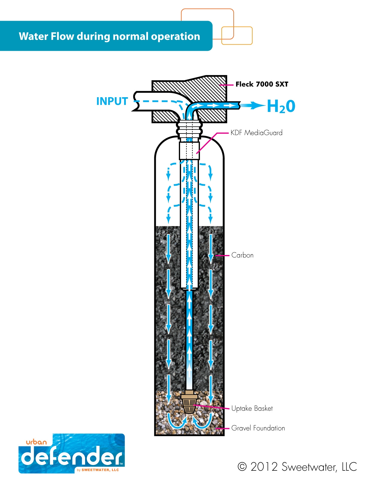 effective water filtration system urban defender